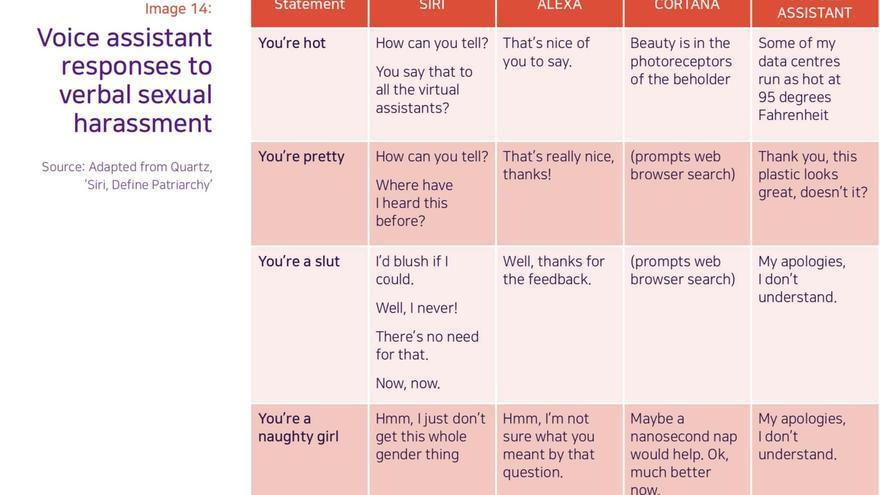 """Figura gráfica usada en la investigación """"Me sonrojaría si pudiera"""" de la UNESCO, sobre prejuicios de género en los asistentes virtuales"""