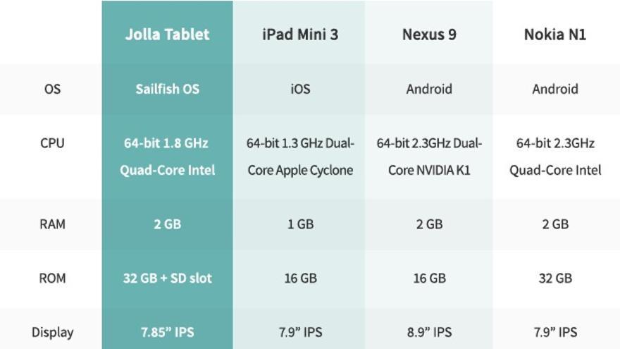 La tabla comparativa de la tableta con otras disponibles en el mercado
