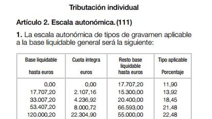 Tramo autonómico del IRPF valenciano en 2014 (Agencia Tributaria)