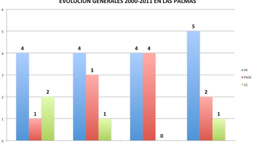 Evolución generales 2000- 2011 en Las Palmas