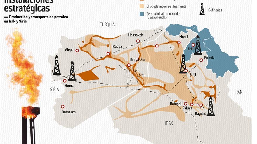 Gráfico de la producción y el transporte de petróleo entre Irak y Siria.