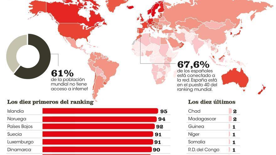 La brecha digital en cifras. Fuente: Banco Mundial e ITU (Unión Internacional de Telecomunicaciones)