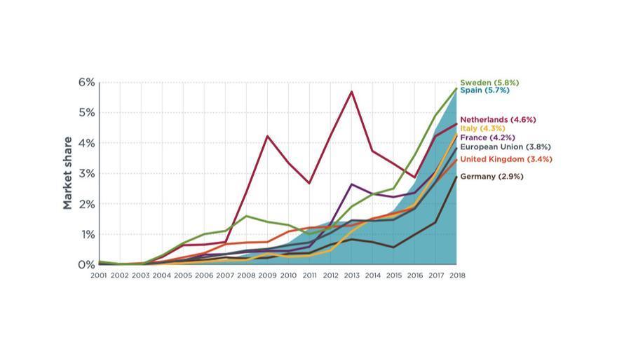 Cuota de nuevos vehículos eléctricos en los principales países europeos hasta 2018.