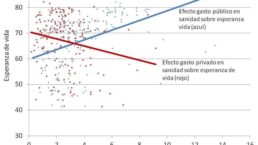 Un análisis comparado: el efecto del gasto público y privado en sanidad sobre la esperanza de vida