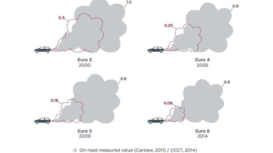 Los límites de emisión de la UE (línea roja) en comparación con las emisiones reales (nube gris) / ICCT