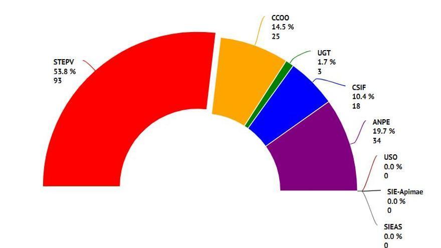 Gráfica con los resultados de las elecciones sindicales en educación