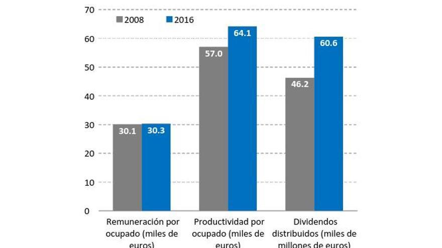 Remuneración, productividad y dividendos