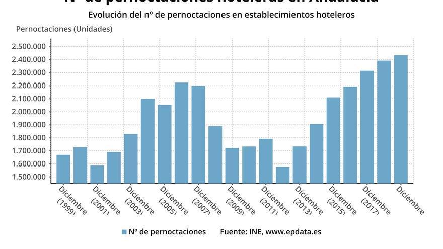 Las pernoctaciones hoteleras alcanzan los 54,87 millones  en Andalucía en 2019, que suben un 3,08%