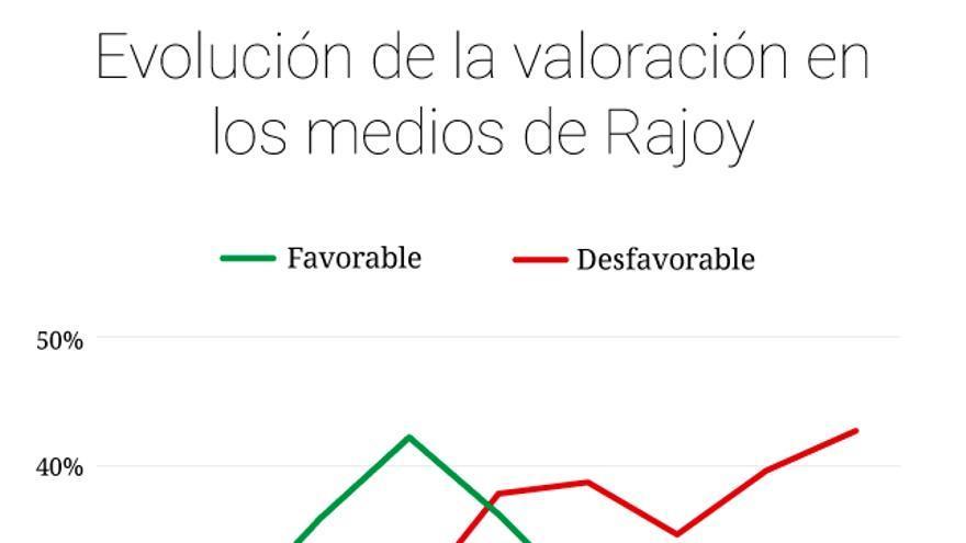 Gráfico con la evolución de la valoración de Rajoy (ok)