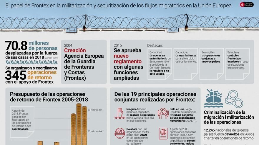 El papel de Frontex en la militarización y securitización de los flujos migratorios en la Unión Europea.