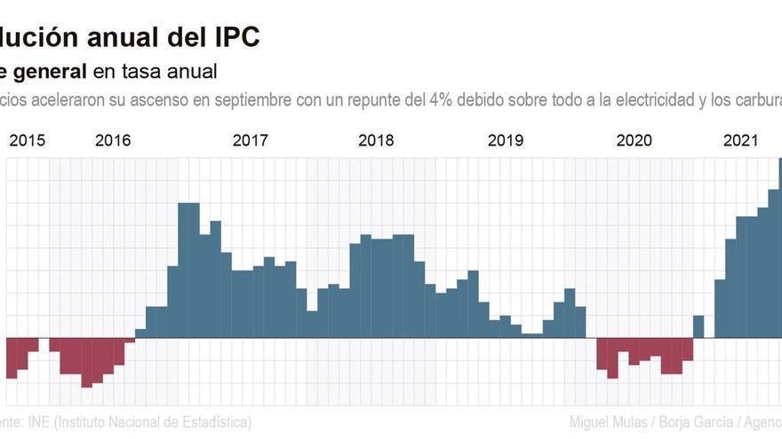 Electricidad y carburantes disparan la inflación a su máximo desde 2008