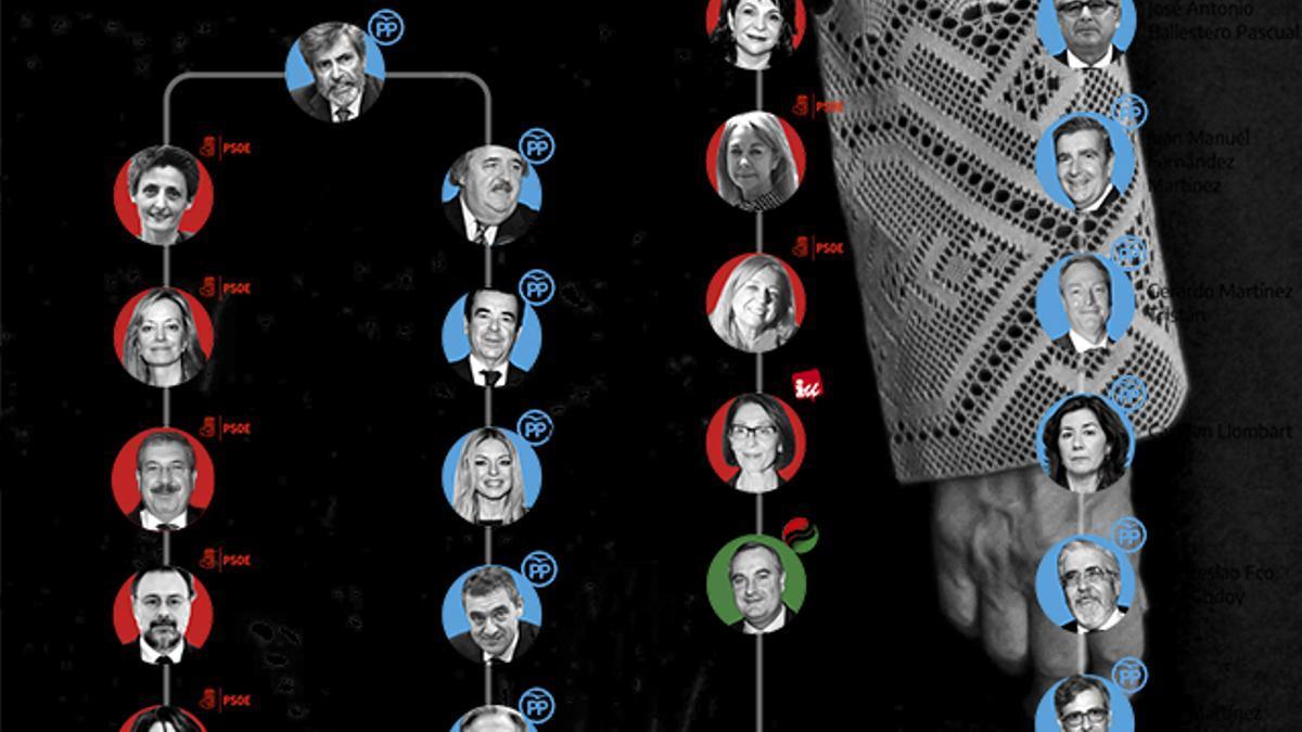 Doce de los 21 votos del CGPJ fueron nombrados por el PP