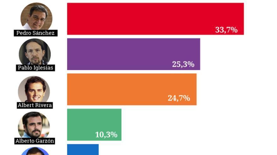 Gráfico de los candidatos que más críticas emiten