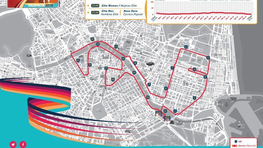 El circuito del mundial de medio maratón de Valencia.