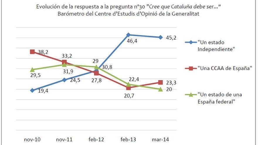 Gráfico independencia catalana
