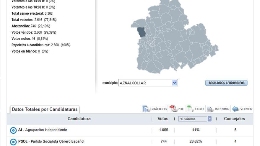 Resultados de las elecciones municipales de 1979 en Aznalcóllar. | Fuente: Ministerio del Interior. Gobierno de España
