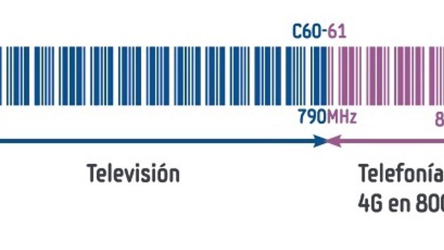 Espectro telefonía y televisión