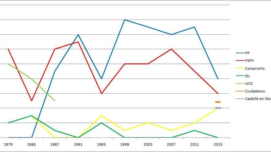 Evolución histórica del voto en el Ayuntamiento de Castellón