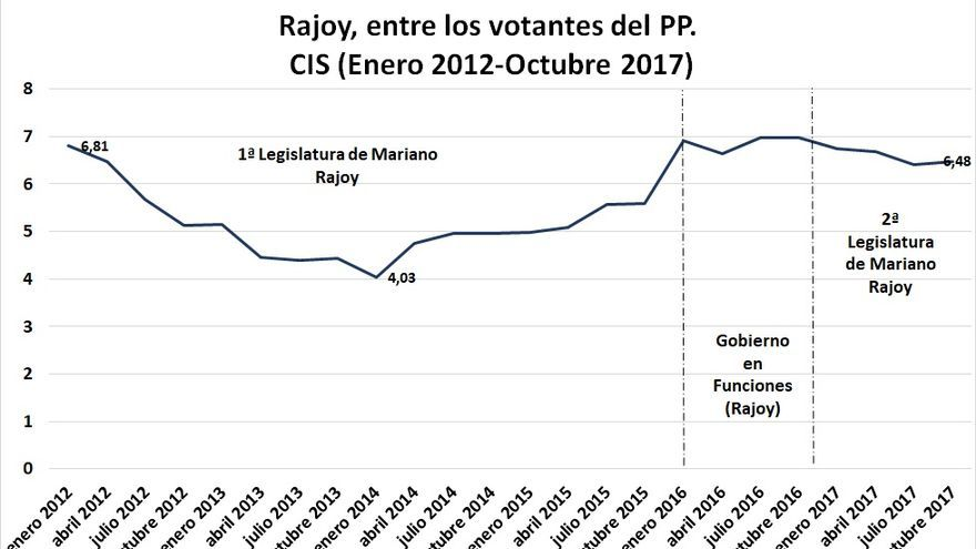 C:\fakepath\Gráfico 3-Post Rajoy.jpg