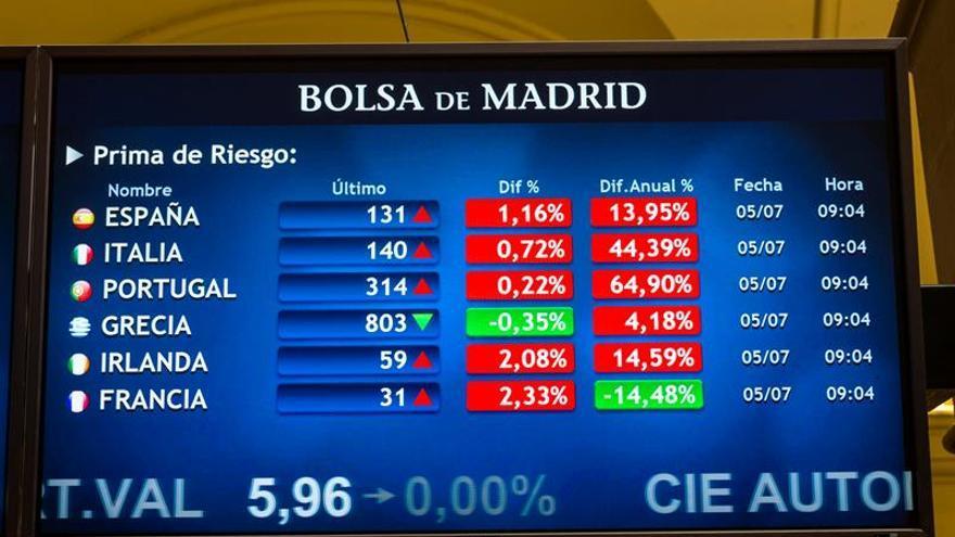 La prima de riesgo española sube a 136 puntos básicos en la apertura
