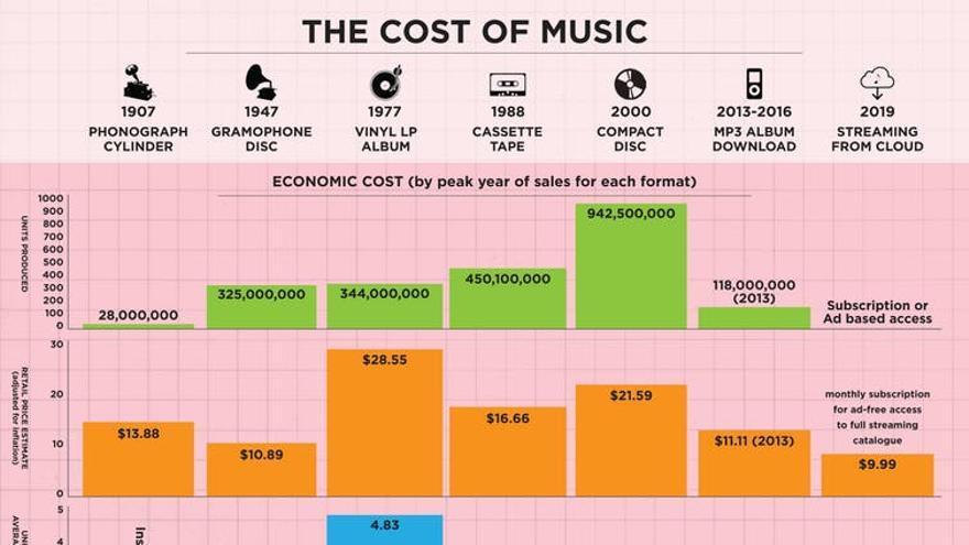 El coste de la música