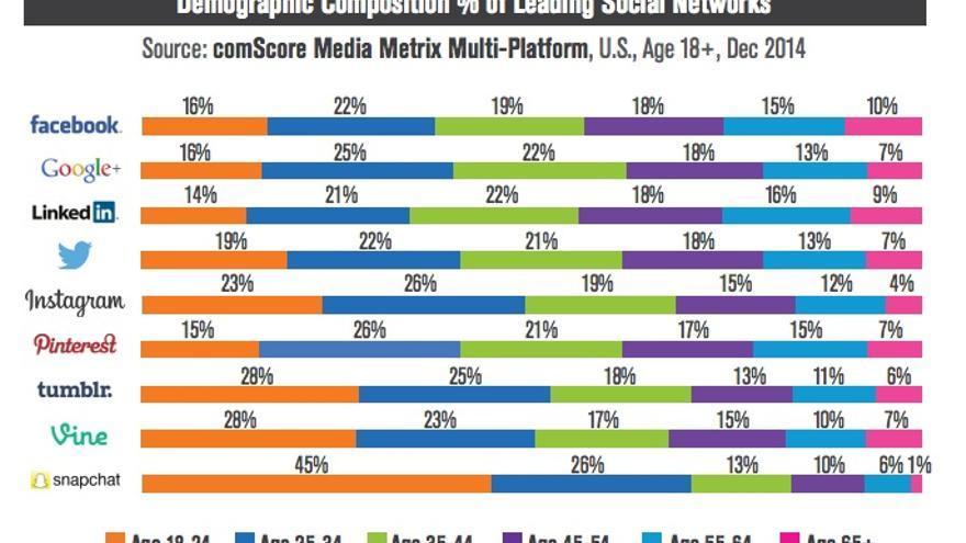 Redes sociales por tramos de edad. Comscore