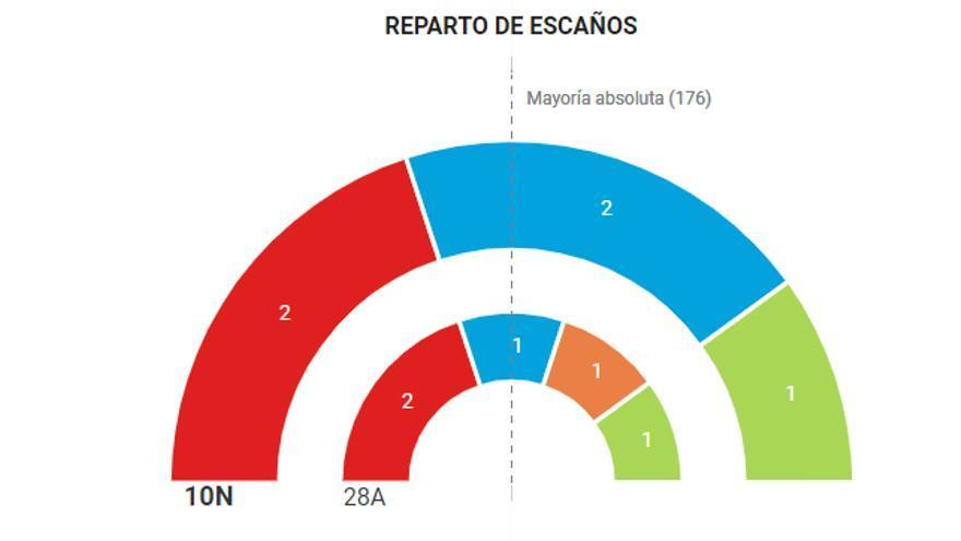 Resultados Valladolid 10N