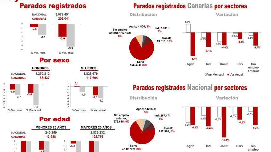 Gráficos del Servicio de Estudios de la Cámara de Comercio de Santa Cruz de Tenerife