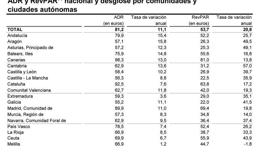 Variables ADR y RevPar de abril de 2017 y evolución anual (Coyuntura turística hotelera, INE)