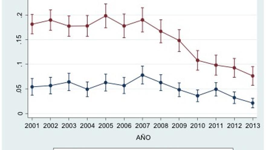Probabilidad de abandonar el sistema educativo frente a continuar estudiando para jóvenes de 16/17 años