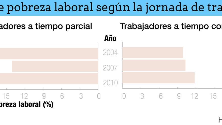 Tasa de pobreza laboral según la jornada
