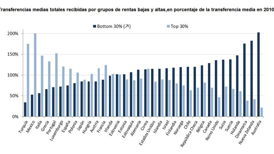 Fuente: OECD Income Distribution Database (www.oecd.org/social/inequality.htm)