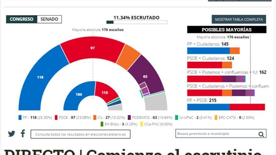 Imagen de la portada de eldiario.es 12 minutos después de comenzar el escrutinio