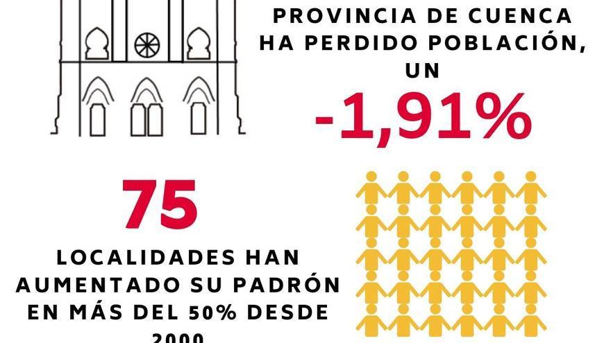 infografía despoblación 2 clm