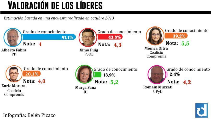 Valoración de los líderes. Gráfico: Belén Picazo
