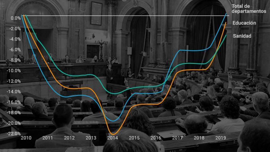 Evolución de la caída del gasto en Sanidad, Educación y el conjunto de Departamentos respecto a 2010