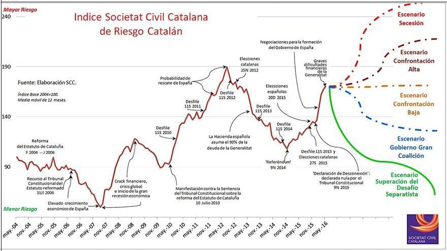 """SCC cree que un Gobierno """"capaz de restablecer"""" el estado de derecho frenaría el soberanismo"""
