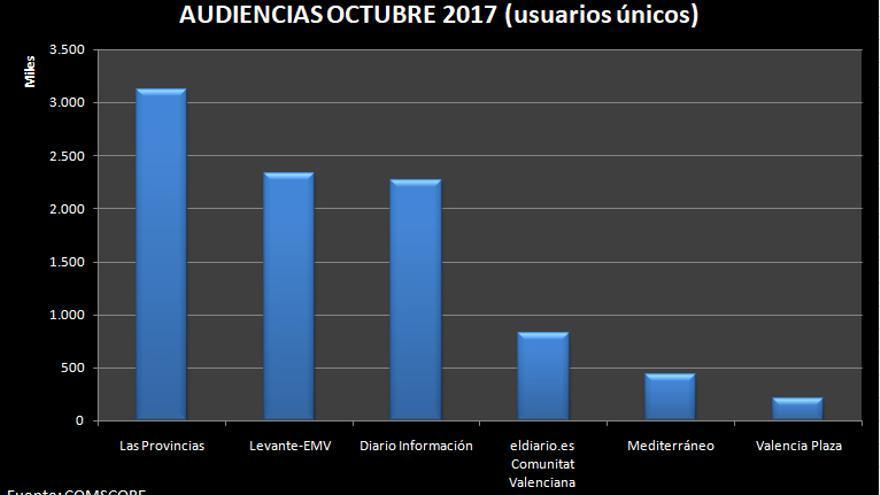 Gráfico audiencias octubre 2017 Comunitat Valenciana