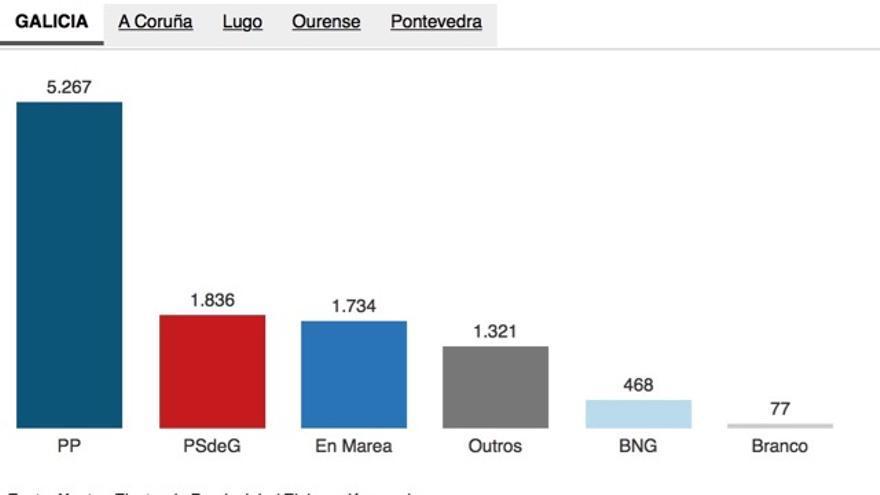 Voto CERA en las elecciones gallegas del 25S
