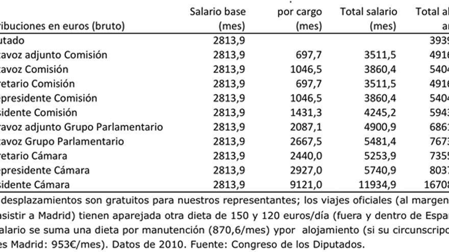 Cuadro salarios