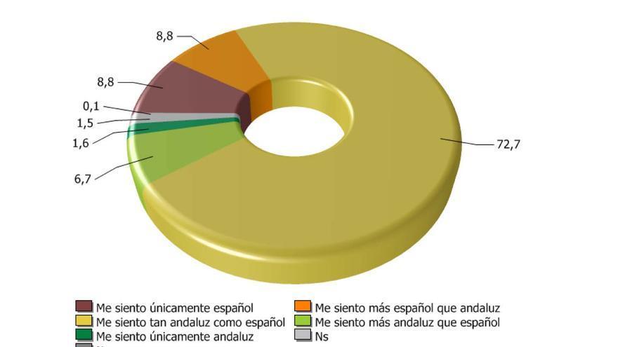 Gráfico