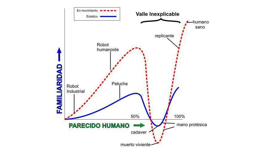 "Gráfica del ""valle inquietante"" descrito por Masahiro Mori"