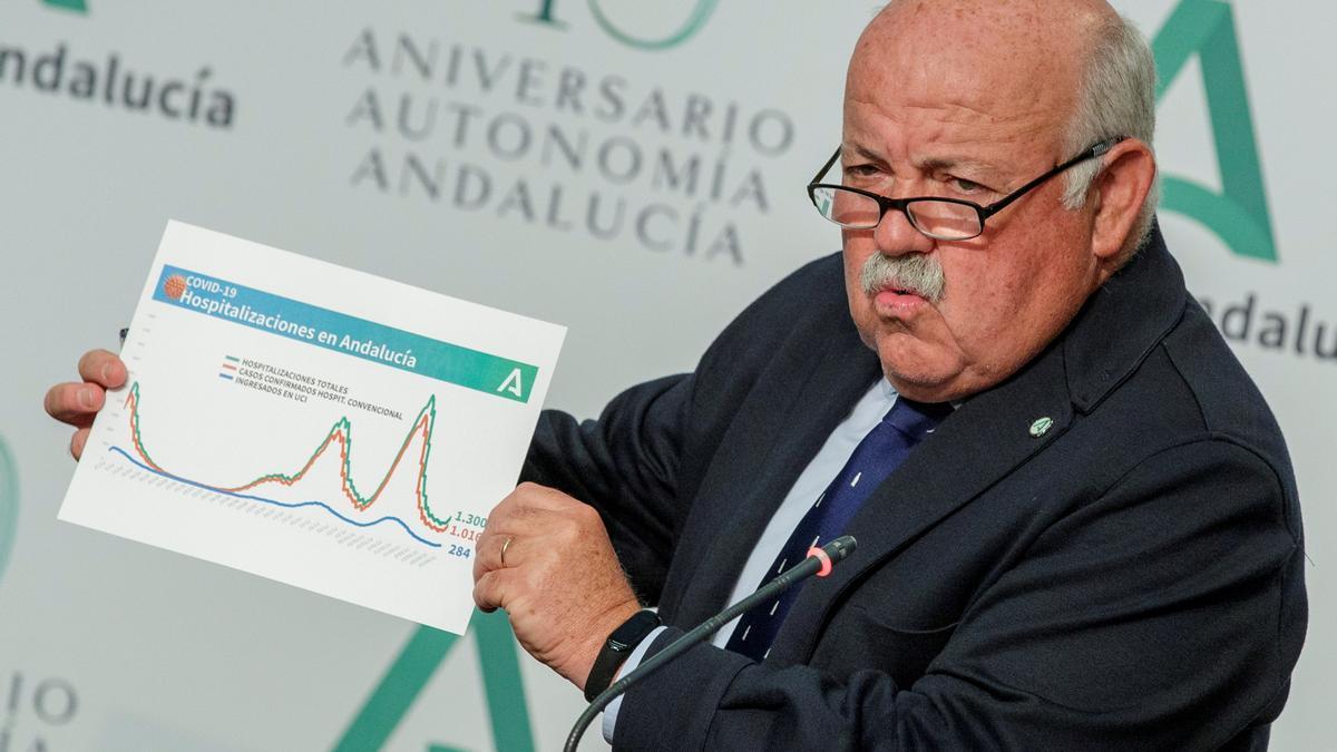 El consejero de Salud y Familias, Jesús Aguirre, muestra un gráfico en una rueda de prensa. EFE/ Julio Muñoz