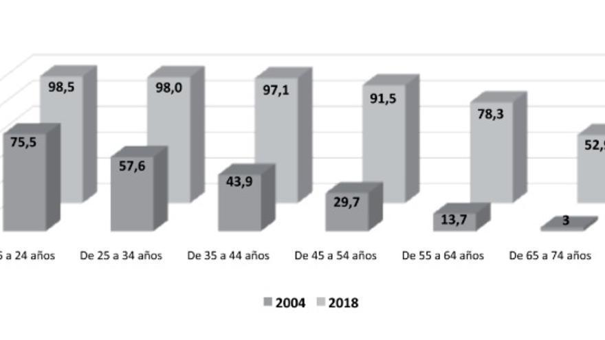 Evolución del porcentaje del uso de Internet (últimos tres meses) por edad, 2004-2018.