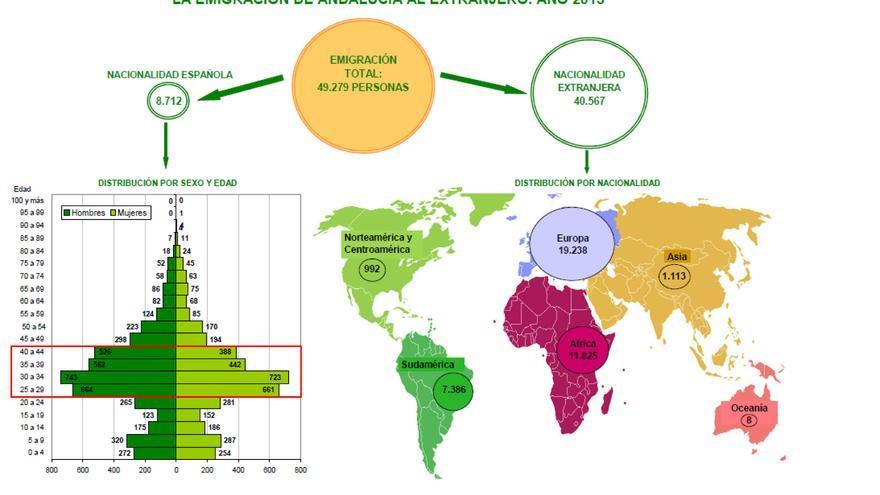 Los datos de la emigración en Andalucía en 2013 elaborados por la Dirección General de Economía.