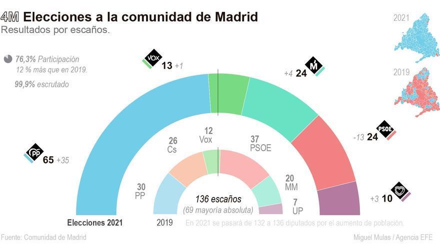 Victoria arrolladora del PP en Madrid con 65 escaños y casi el 45% de los votos