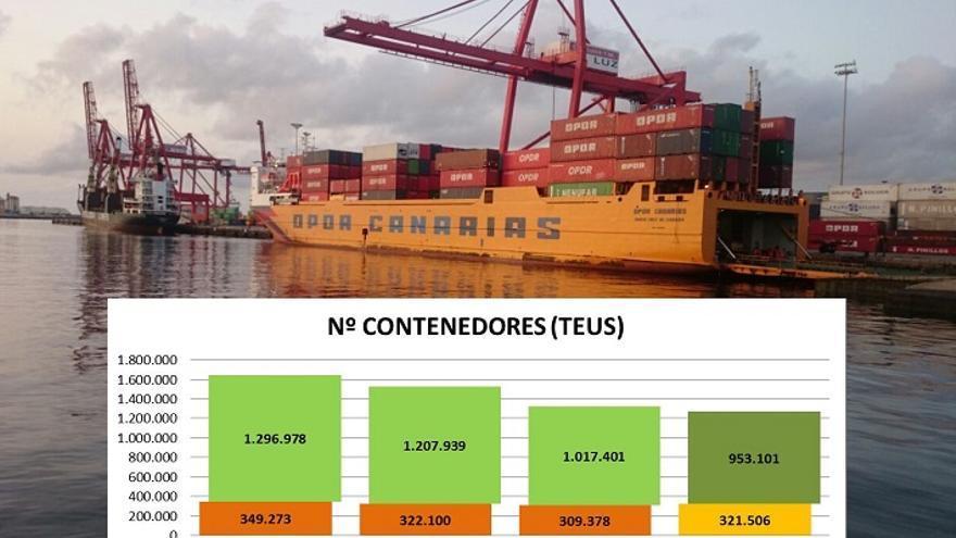 Estadística de los movimientos de contenedores en los puertos canarios.