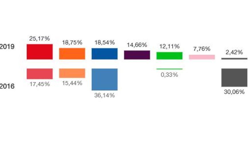 Resultados de las elecciones generales en Valencia ciudad