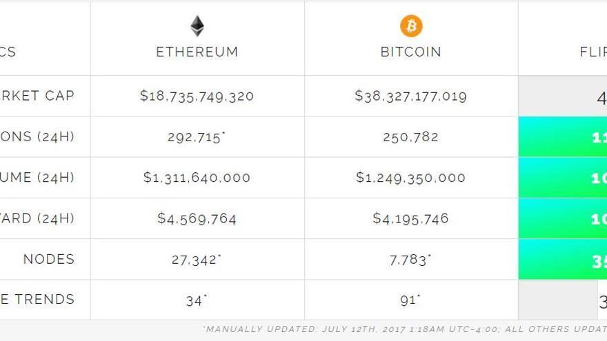 Ethereum está cerca de alcanzar 'The Flippening': ya mueve más transacciones que Bitcoin