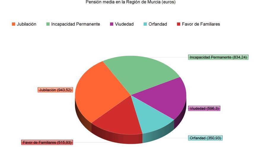 Pensión Media